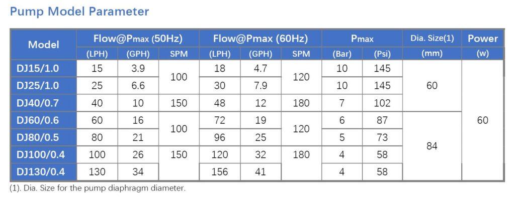 DJ metering pump parameter