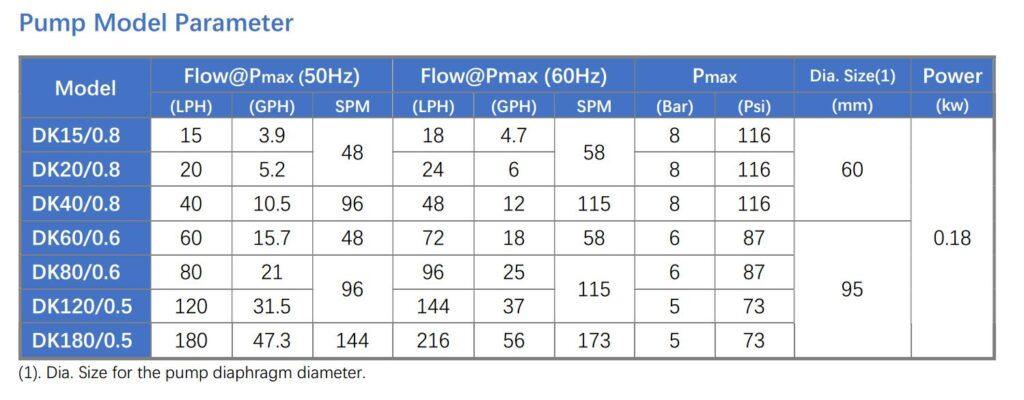 DK metering pump parameter