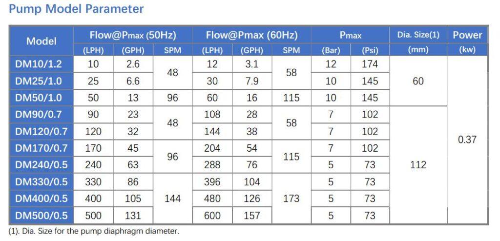 DM metering pump parameter