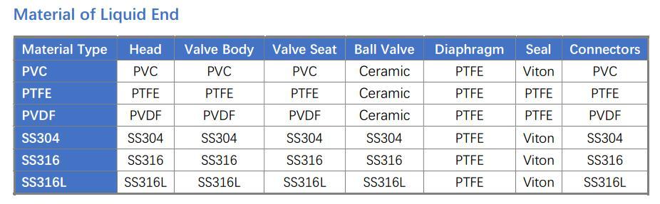 DB metering pump material(SIKOPUMP)