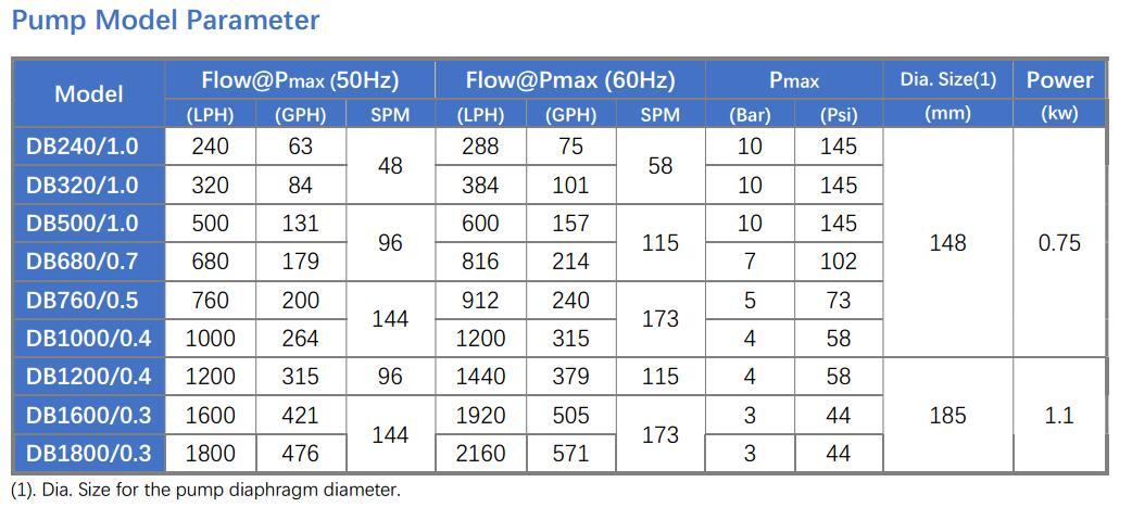DB metering pump model parameter
