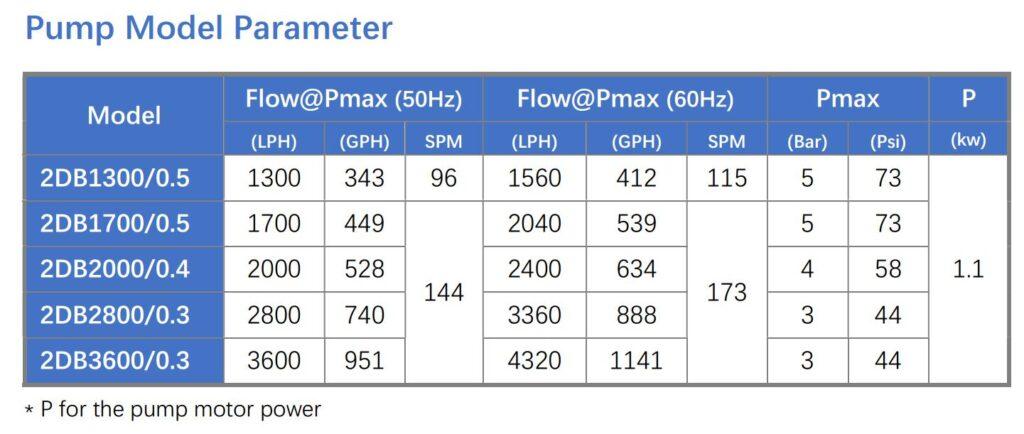 2DB metering pump parameter