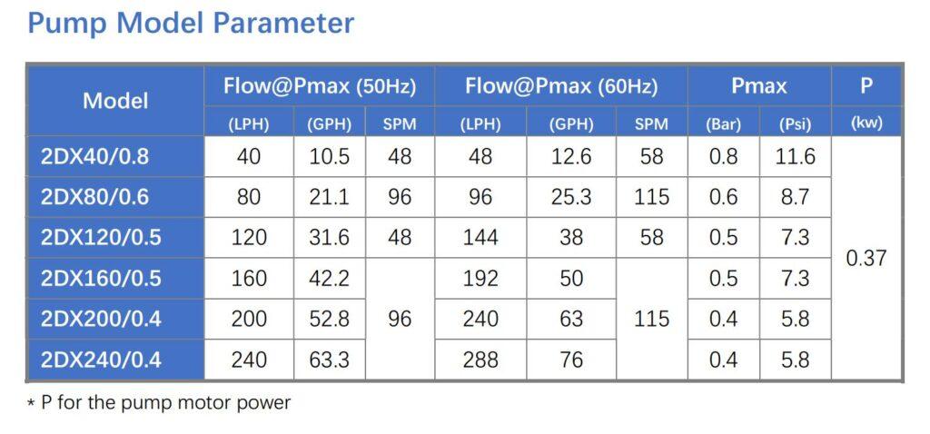 2DX metering pump parameter