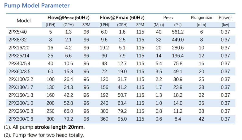 2PX metering pump parameter