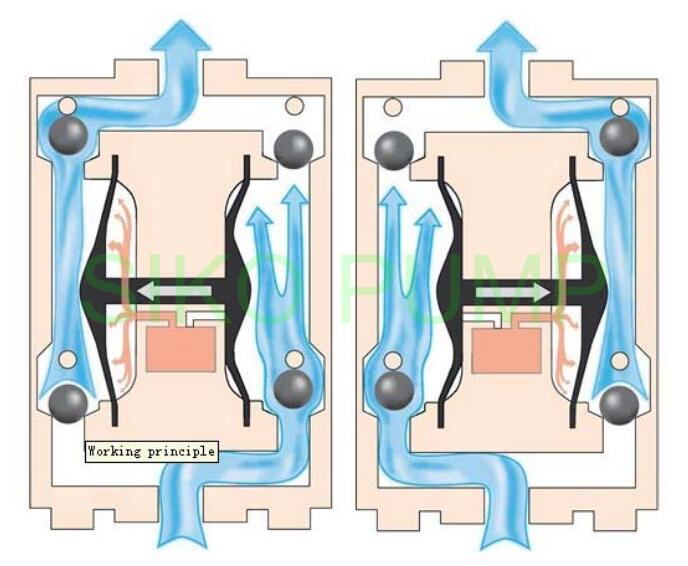 AODD pump principle