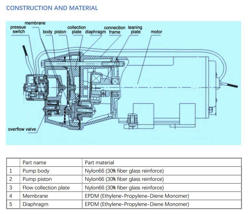 DP diaphragm pump material