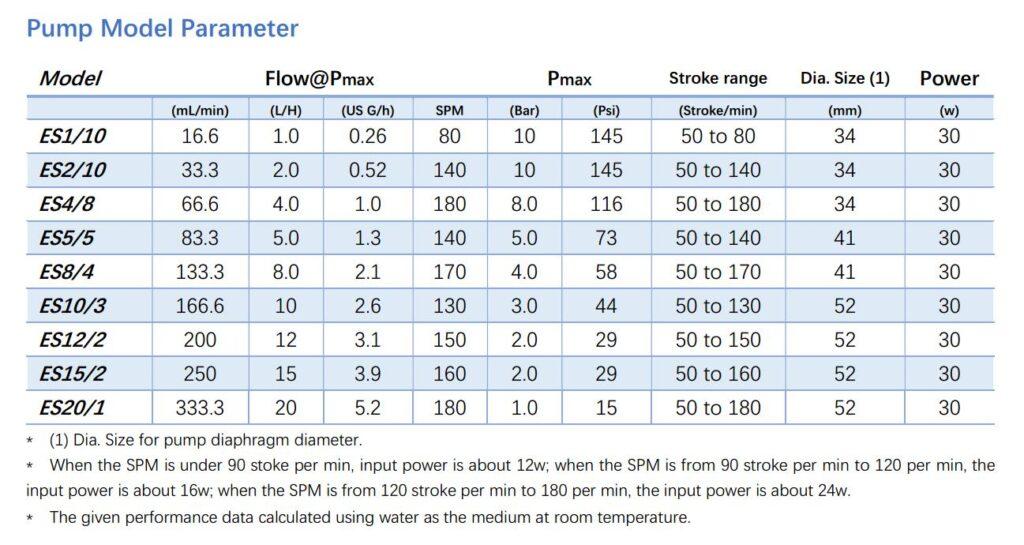ES solenoid dosing pump parameter