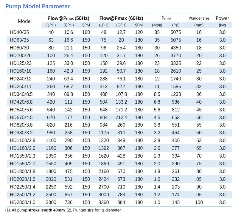 HD Hydraulic metering pump specification