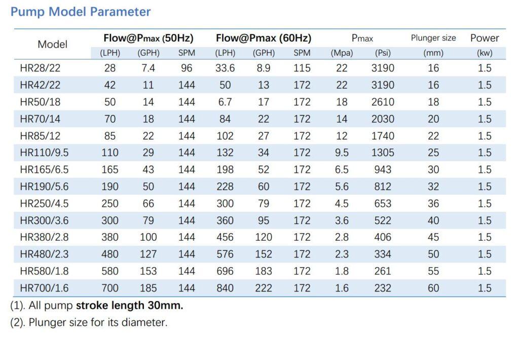 HR hydraulic dosing pump specification