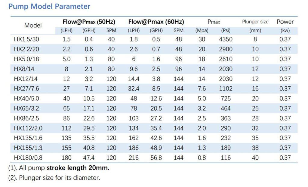HX hydraulic metering pump specification