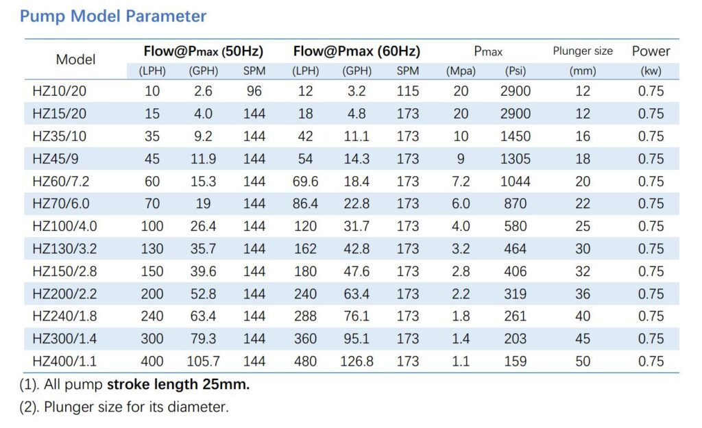 HZ hydraulic metering pump specification