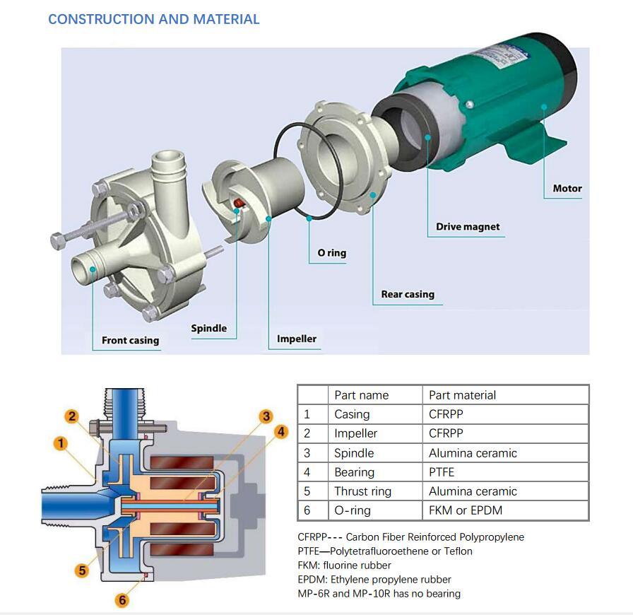 MP-R magnetic drive pump material