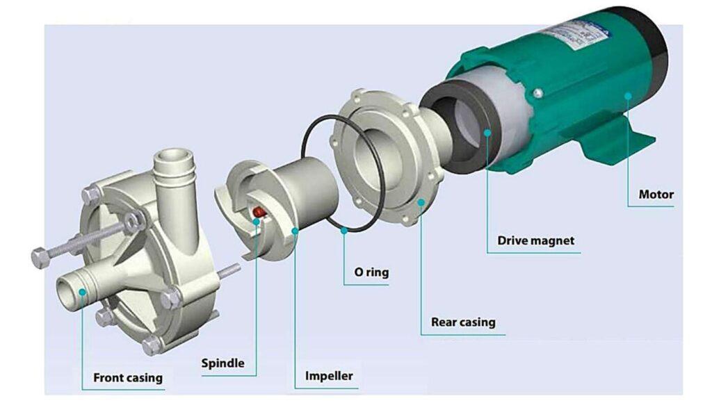 MP-R magnetic drive pump