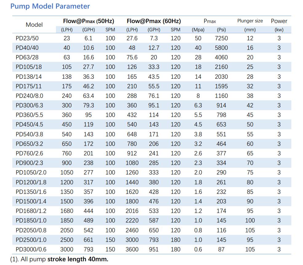 PD plunger dosing pump parameter