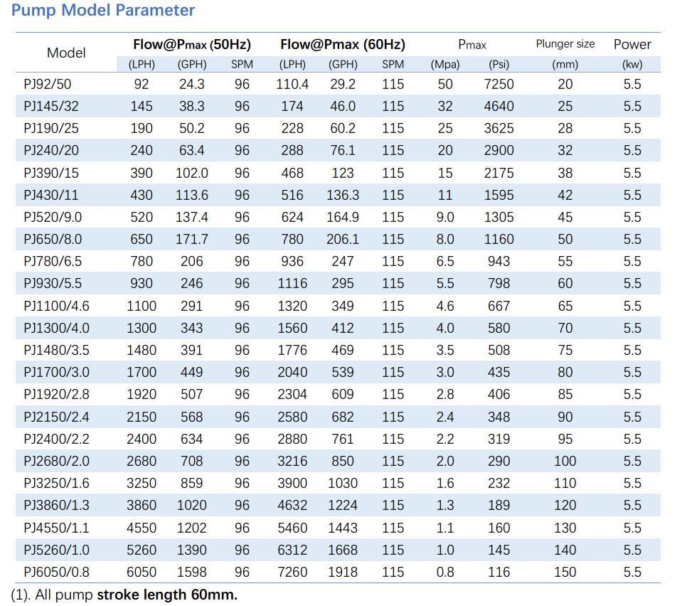 PJ piston metering pump parameter