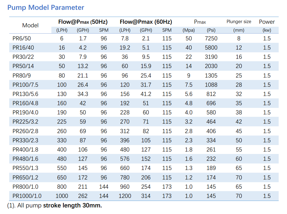 PR piston dosing pump parameter