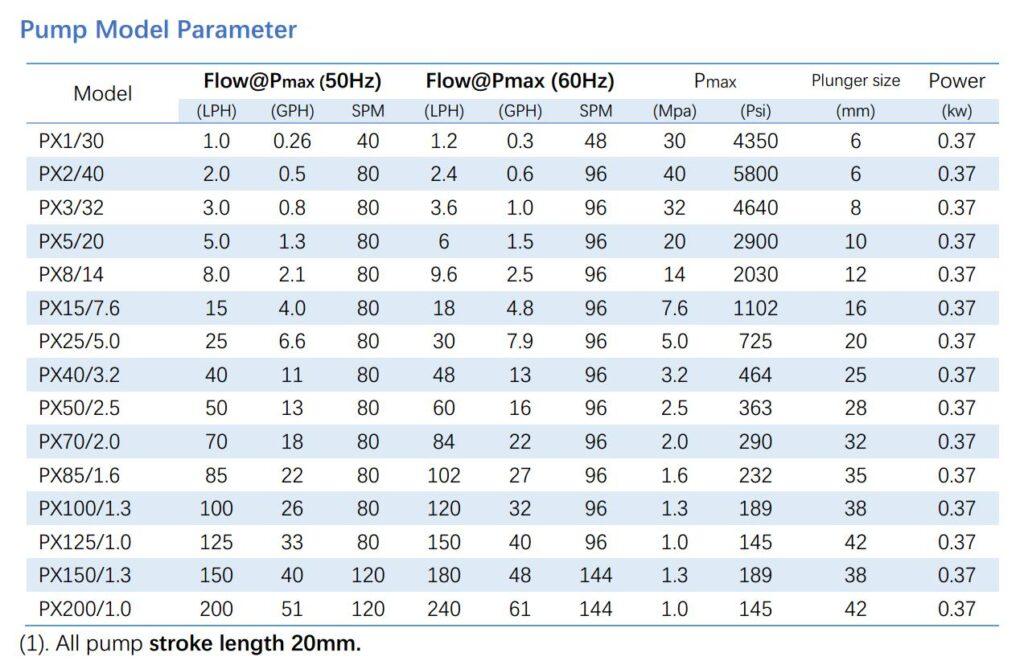 PX plunger metering pump parameter