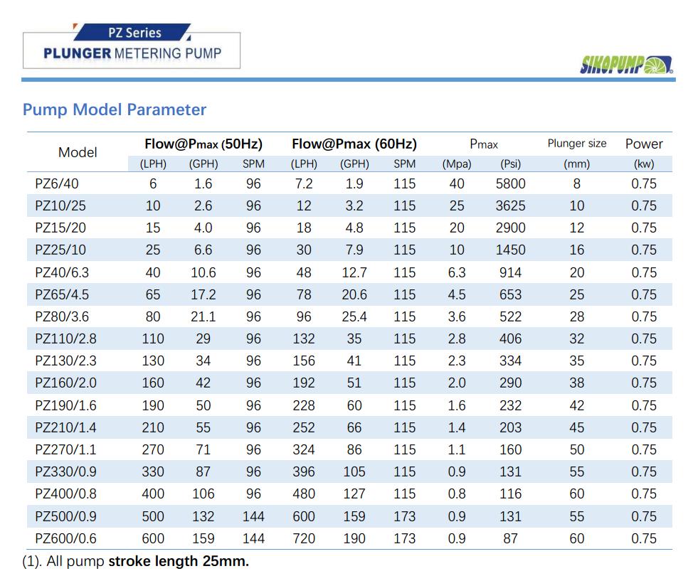 PZ piston metering pump parameter