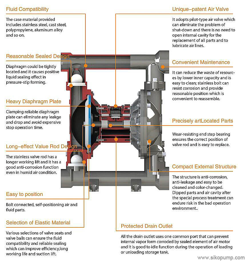QBY air operated diaphragm pump china