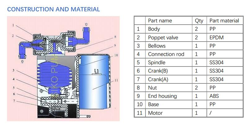 bellows dosing pump material