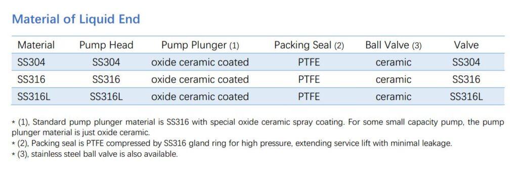 plunger metering pump material